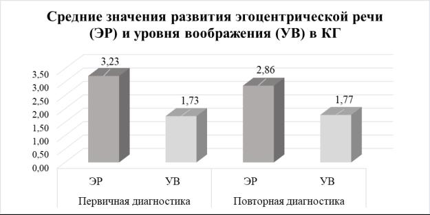Гистограмма средних значений развития эгоцентрической речи (ЭР) и уровня воображения (УВ) в контрольной группе