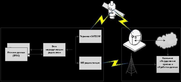 Типовая архитектура контура внешней радиосвязи для передачи параметрических сообщений и сообщений в систему УВД