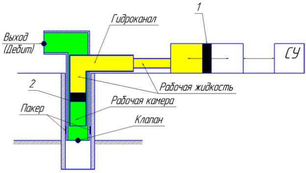 Условная схема СНГП-01: 1,2 — поршень