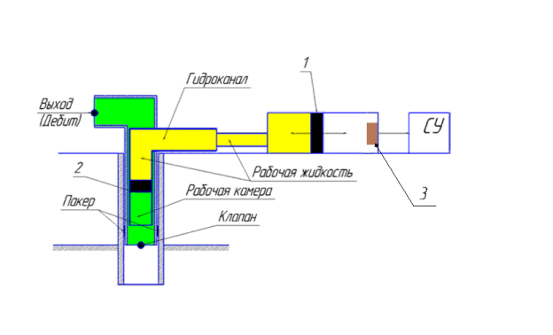Система подогрева рабочей жидкости гидроцилиндра: 1 и 2 — поршень; 3 — нагревательный элемент (СВЧ)