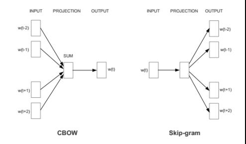 Архитектуры модели Word2Vec: CBOW и Skip-gram