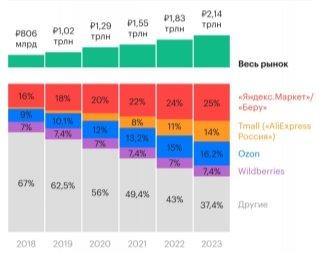 Результаты финансовой деятельности крупнейших торговых площадок