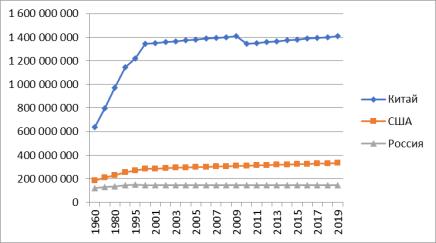 Численность населения Китай, США, Россия