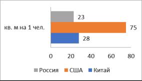 Обеспеченность населения жильем по странам мира на 2015 г., кв. м./чел.