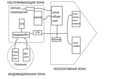 Функциональная схема организации пространства жилой ячейки