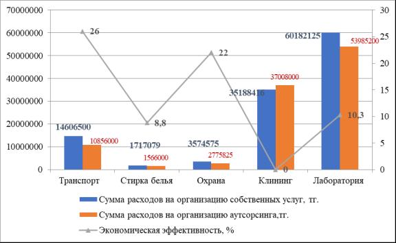 Экономическая эффективность аутсорсинга немедицинских услуг
