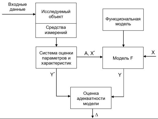 Схема идентификации объектов вычислительной системы [2, с. 130]