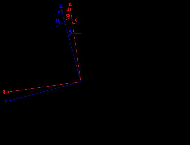 Система координат S,R,K