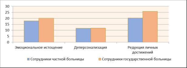 Гистограмма распределения средних значений результатов диагностики выраженности компонентов профессионального «выгорания» у работников государственных и частных медицинских учреждений