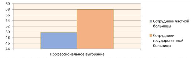 Гистограмма распределения средних значений результатов методики диагностики профессионального «выгорания»