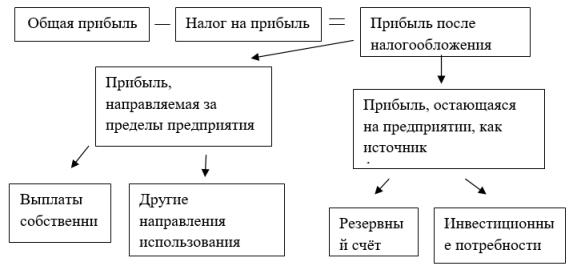 Схема использования прибыли предприятия