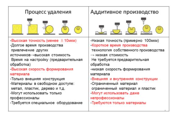 Сравнительная таблица преимуществ традиционного производства и аддитивных технологий