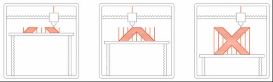 Моделирование методом наплавления (FDM)