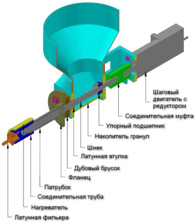 Схема комплектации экструдера для изготовления пластиковой нити для печати на 3D принтере (FDM)