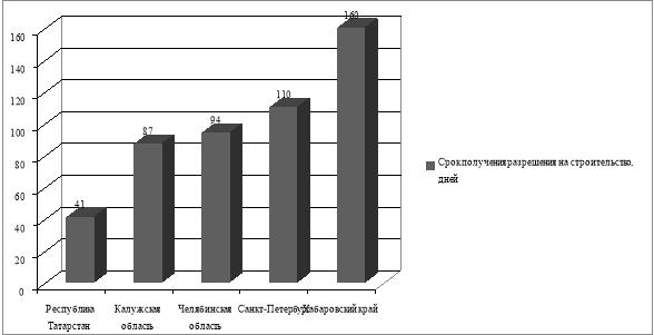 Сроки получения разрешения на строительство в субъектах РФ на 2018 г.