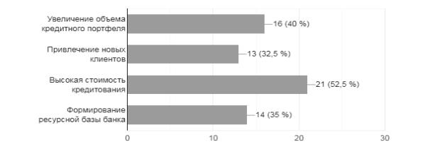 Распределение ответов на вопрос: «Какие, по вашему мнению, какие основные выгоды применения проектного финансирование в России для банков?»