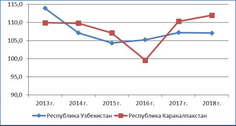Реальный рост совокупного дохода на душу населения (в %-х). Источник: Статистический ежегодник Республики Узбекистан, Ташкент, 2019