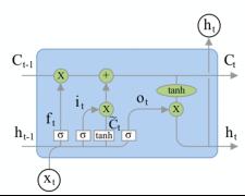: Пример повторяющегося модуля LSTM