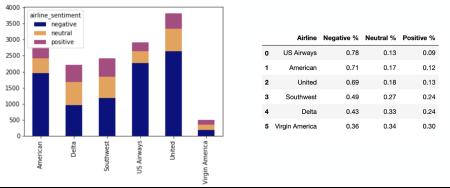 : Гистограмма и таблица, отражающие соотношение твитов разных тональностей для авиакомпаний