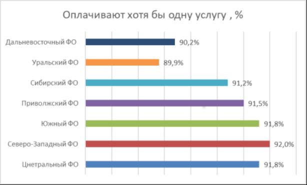 Результаты социологического исследования на вопрос пользования электронными платежными системами при оплате покупок в Интернете [3]