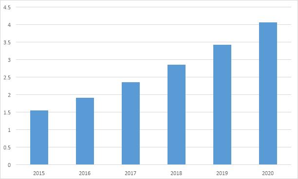 Динамика объема мирового рынка онлайн продаж / электронной коммерции (E-commerce), трлн долларов США [4]