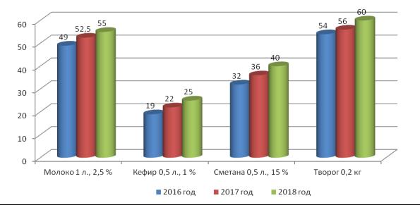 Изменение средней цены на молочную и кисломолочную продукцию АО «Молочный комбинат Благовещенский» за период 2016–2018 гг., руб. (составлено автором)