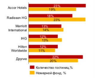 Распределение долей международных гостиничных операторов в РФ, 2019г., в процентах