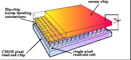 Структура гибридного пиксельного детектора
