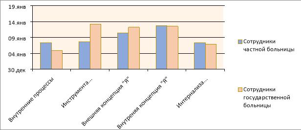 Гистограмма распределения средних значений результатов диагностики особенностей самоотношения у подростков из полных и неполных семей