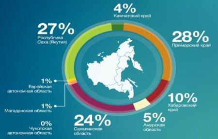 Активность регионов, принимающих участие в программе «Дальневосточный гектар»