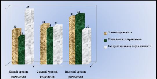 Соотношений уровня ресурсности с видами толерантности
