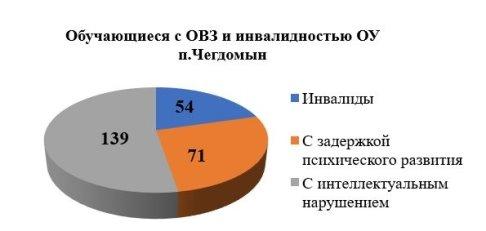 Результаты мониторинга численности обучающихся с ОВЗ