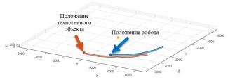 Траектория движения робота и космического мусора: шаг 1