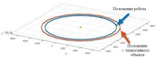 Траектория движения робота и космического мусора: шаг 2