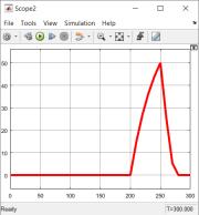 График ускорения
