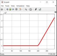 График расстояния