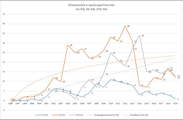 Динамика изменений в законодательстве УК РФ, УПК РФ и НК РФ за 1996–2019 гг.
