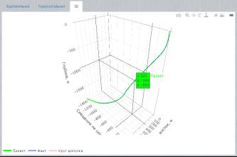 Человеко-машинный интерфейс диалоговых окон тренажера: трехмерная модель траектории направленной скважины (слева), имитации расчета скважинного оборудования (справа)