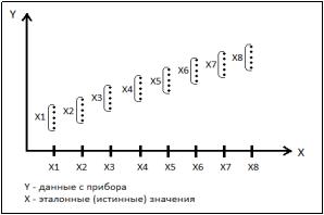 График расчета среднего значения