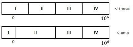 Варианты деления процесса на потоки
