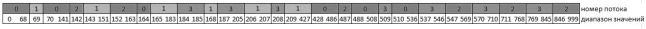Визуализация распределения нагрузки на потоки OpenMP