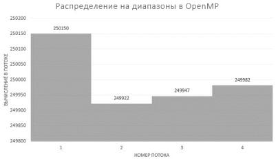 Распределение вычислительной нагрузки между потоками OpenMP