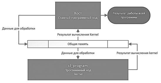 Схема взаимодействия программного кода хоста и ускорителя