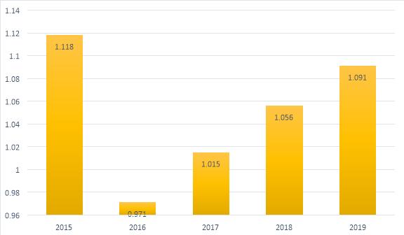 Динамика объема ВВП города Красногорск в периоде 2015–2019 гг., в млрд рублей [2]