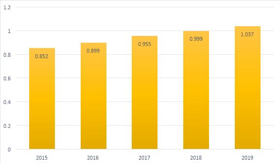 Динамика объема ВВП агропромышленного комплекса города Красногорск в периоде 2015–2019 гг., в млрд рублей [2]