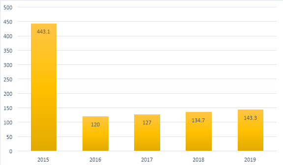 Динамика объема инвестиций в основной капитал предприятий города Красногорск в периоде 2015–2019 гг., в млн рублей [2]