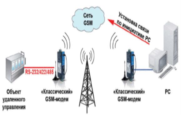 : Сотовая связь 2G (GSM)