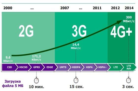 : Яркий пример скорости передачи мобильной сети третьего поколения