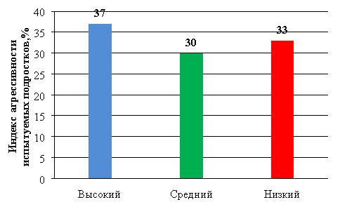 Показатели индекса агрессивности испытуемых подростков