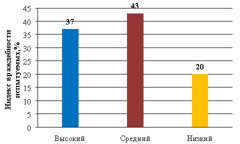 Индекс враждебности испытуемых подростков